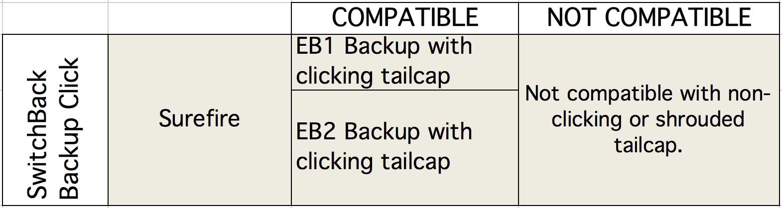 Tabella Compatibilità